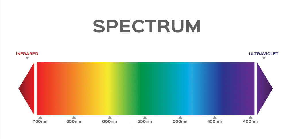 The Visible Spectrum